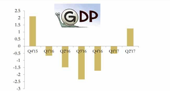 Nigeria exits recession ,records 0.55% GDP growth