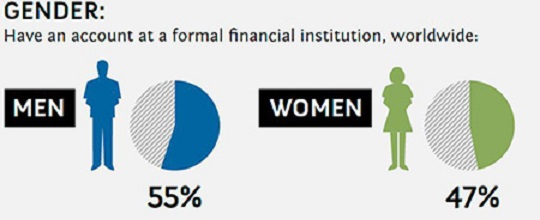 Three ways to shrink gender gap in financial inclusion-World Bank