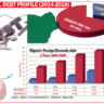 Foreign debt servicing gulps $1.66bn in 12 months