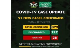 COVID-19 Cases Hit 873 with 91 Fresh Discoveries