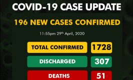 Corvid-19: NCDC Confirms 196 More Cases; Lagos, Katsina Discharge 55 Patients