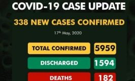 NCDC announces 338 COVID-19 new cases