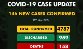 Nigeria Records 146 New Cases of COVID-19, Eight Deaths