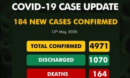Breaking: Nigeria Records 184 New Cases of COVID-19, Six Deaths