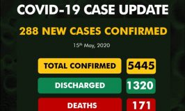 Lagos Reports 179 In A Single Day As Total New COVID-19 Cases Reaches 288