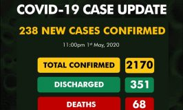 Nigeria records 238 new cases of COVID-19, total now 2170