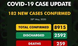 182 fresh COVID-19 cases confirmed in Nigeria