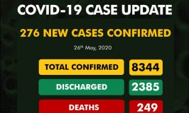 Nigeria records 276 new COVID-19 cases, total now 8,344