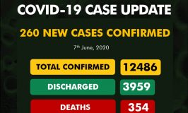 Nigeria records 260 new cases, total now 12,486