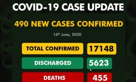 Nigeria Records 490 New COVID-19 Cases, Single-day High of 31 Deaths