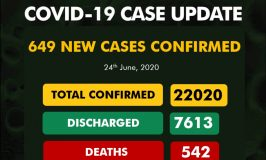 Nigeria Records 649 New Cases of COVID-19