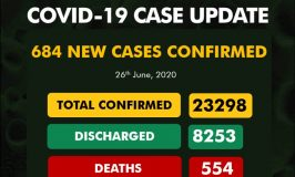 Nigeria records 684 new cases of COVID-19, total now 23,298