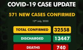 Nigeria records 571 new cases of COVID-19, total now 32,558