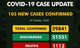 Nigeria's COVID-19 Cases Rise by 103 to 59,841