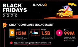 Jumia shopping window during Black Friday Orders Cross over 4milion